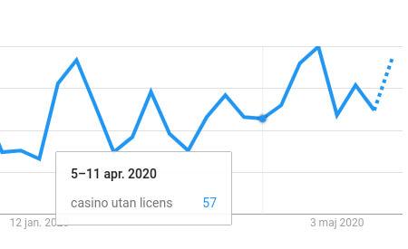 Graf casino utan licens